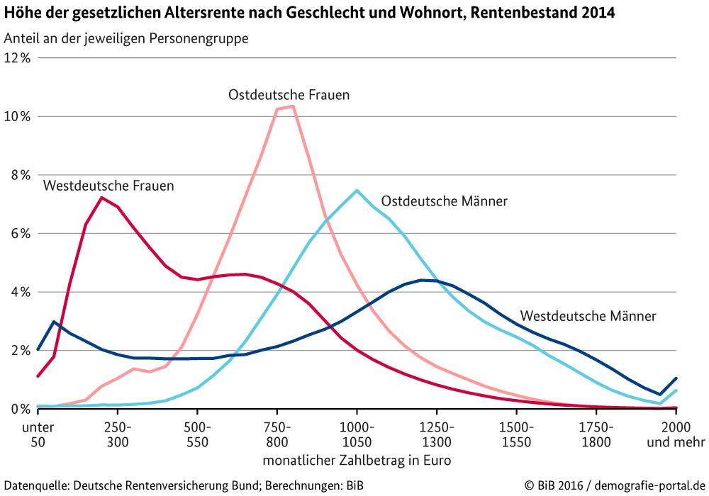 Wie Hoch Ist Die Durchschnittsrente In Deutschland